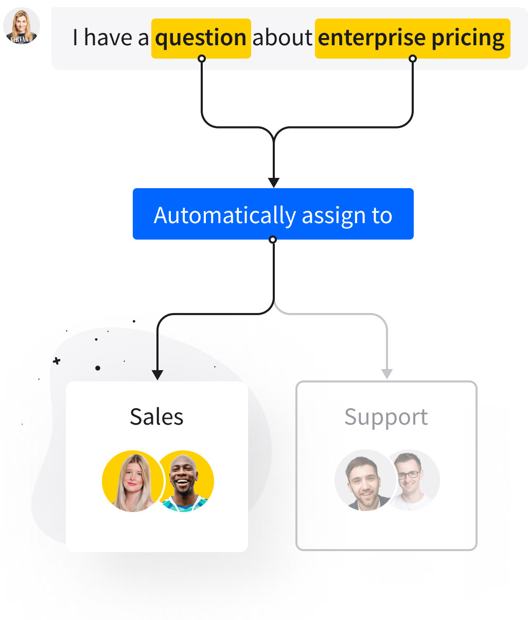 Illustration showing how LiveChat's AI ChatBot works