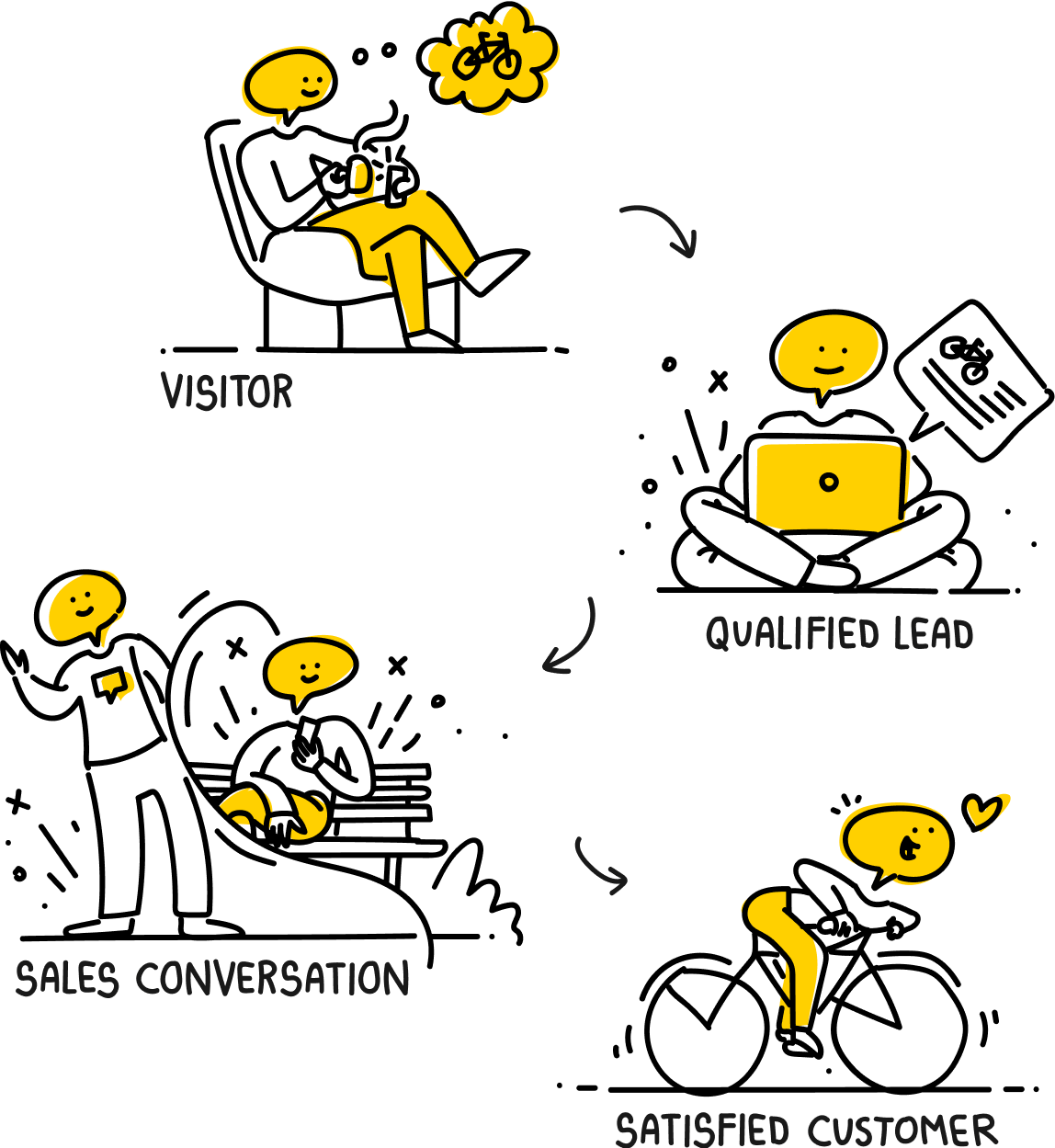 Illustration showing sales cycle