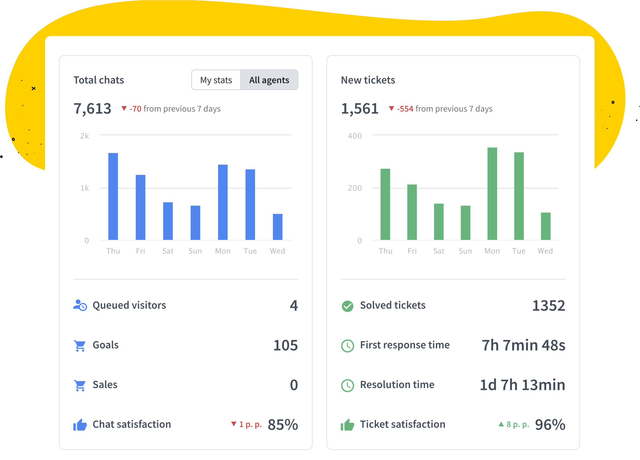 Data summary in LiveChat