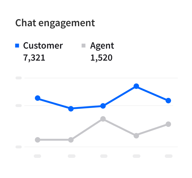 Chat engagement report