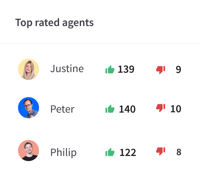 Top rated agents report