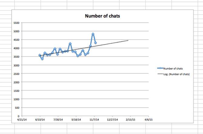 Customer service trends chart
