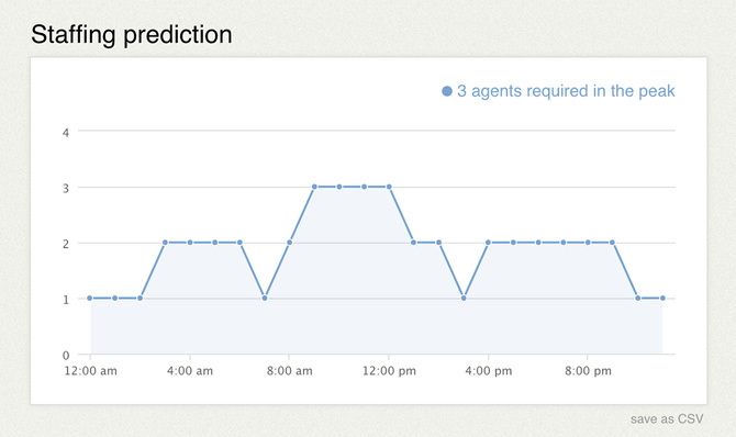 Staffing prediction report available in LiveChat