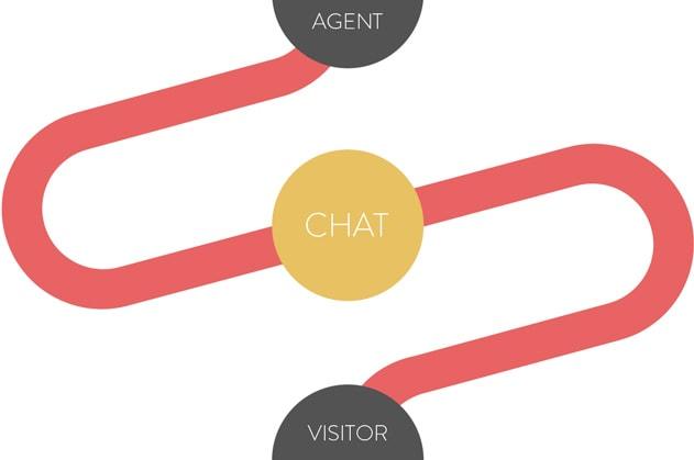 Interação entre os agentes e visitantes por meio de chats