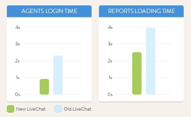 Application speed in the new LiveChat