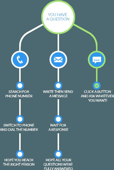 Por que escolher o LiveChat: