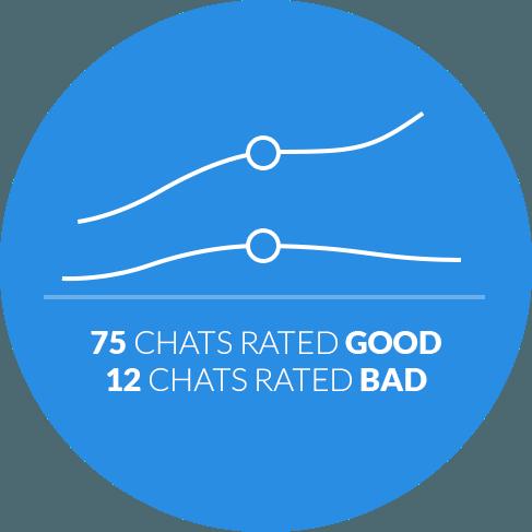 Por que escolher o LiveChat: Avaliações