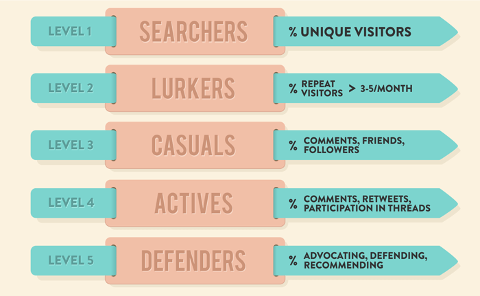Brand involvement levels are represented by either visits, or comment quality