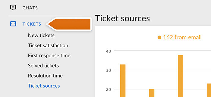 Ticket reports in LiveChat