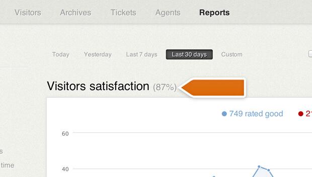 Customer satisfaction value