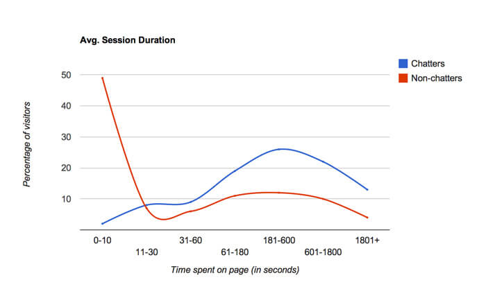 Average session duration graph