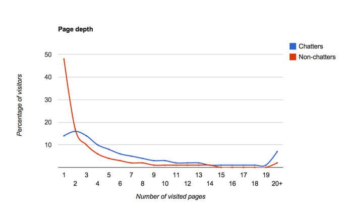 Page depth graph