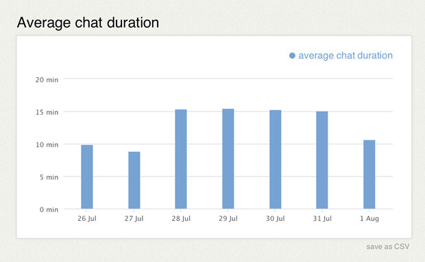 Chat duration statistics