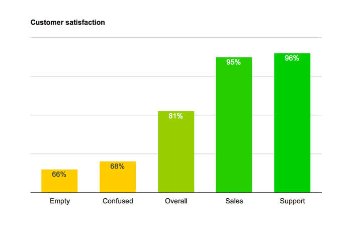 Customer satisfaction of tagged chats