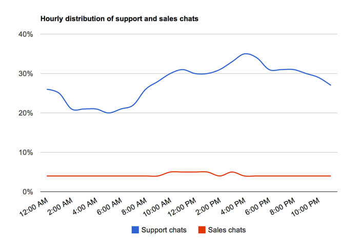 Hourly distribution of support and sales chats
