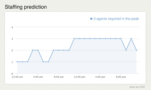 Staffing prediction in LiveChat