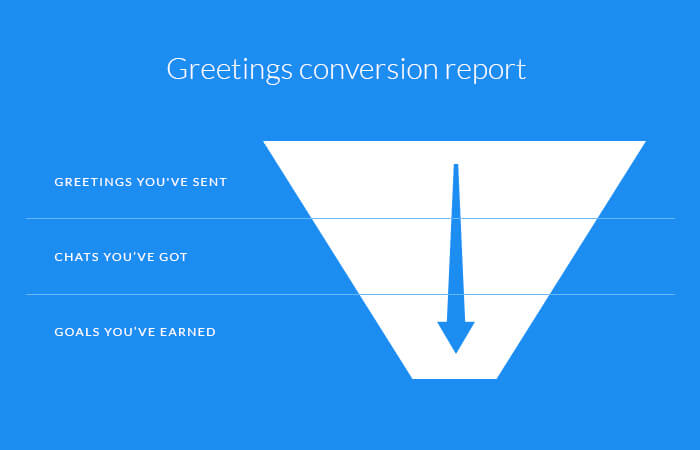 Chat greetings funnel