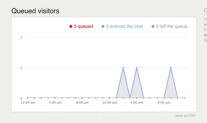 Queued visitors report in LiveChat