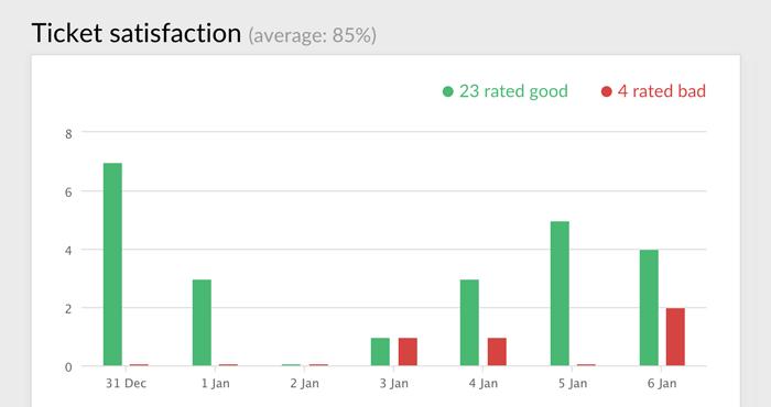 Ticket satisfaction report in LiveChat