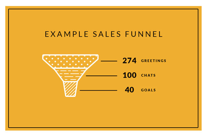 Sales funnel with example data