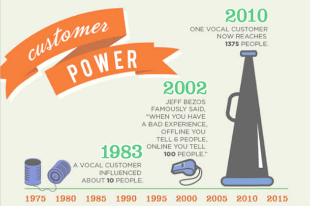 Customer power on the rise
