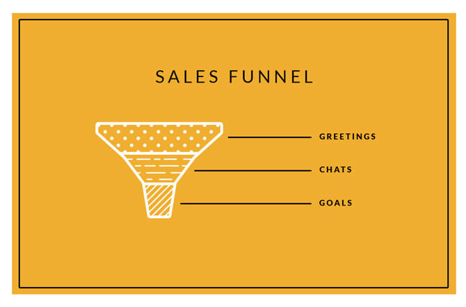 How a sales funnel looks like
