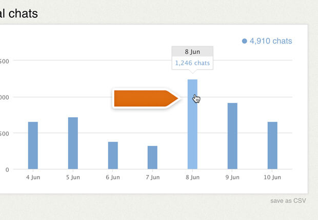 Clickable reports in LiveChat