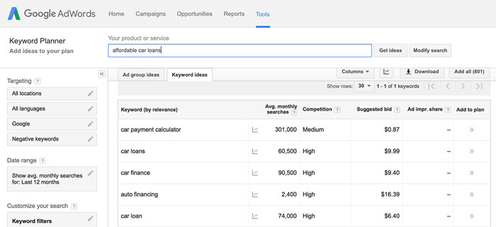 Discovering customer pain points through keyword research