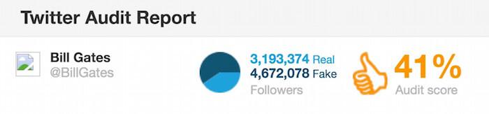 Twitter audit report bill gates