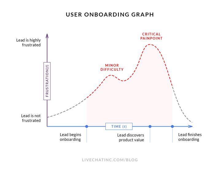 User onboarding graph