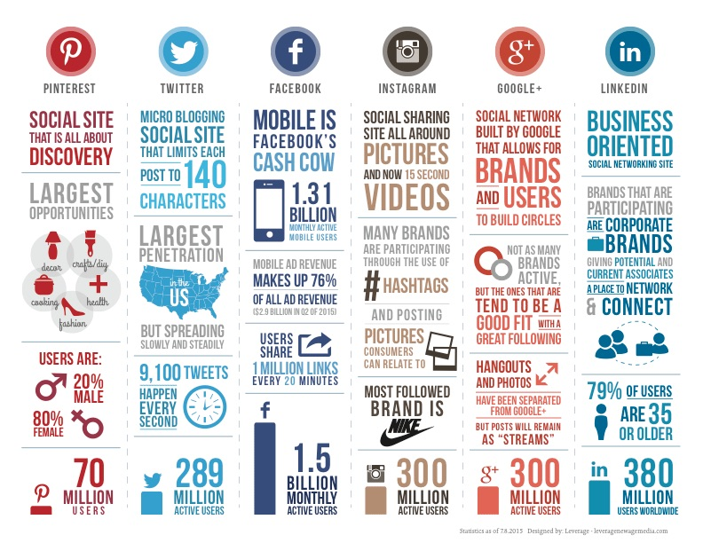 the most popular social network sites infographic