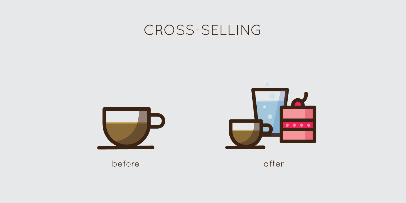 upselling Definition: upselling upselling is a sales strategy in which a seller influences the customer to buy an upgrade of the same product or suggest an another product which is supposedly better (and expensive) than the one asked for by the customer.