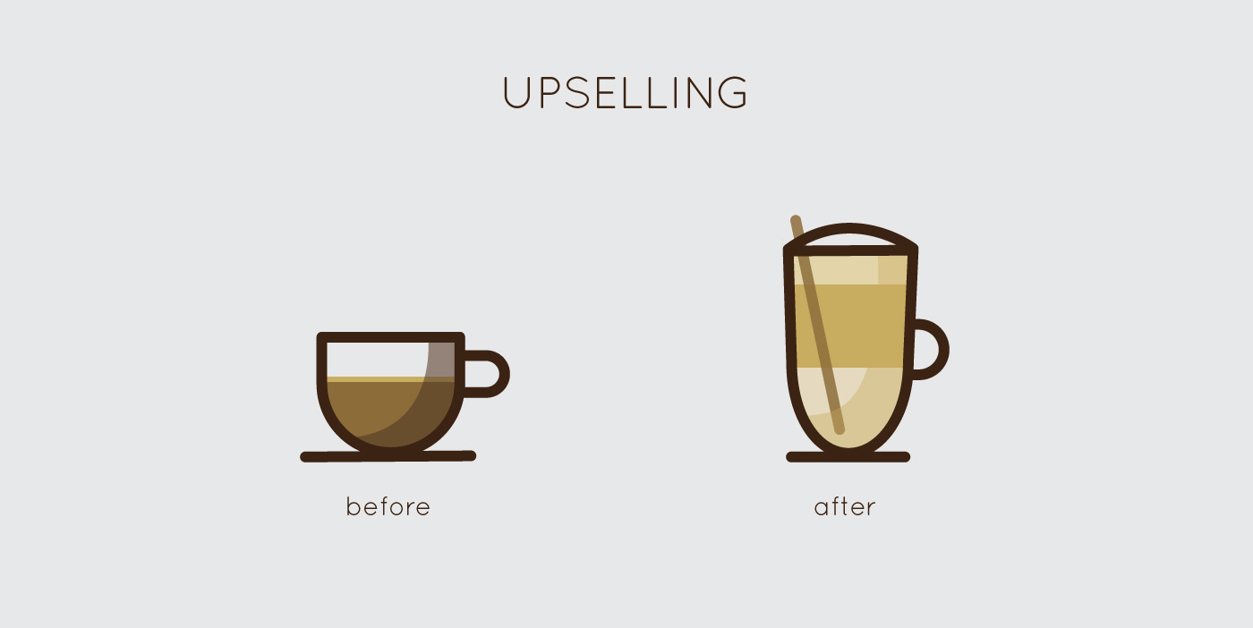 Image result for upselling