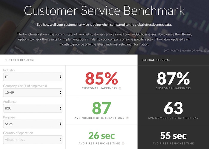 customer service benchmark livechat how to do market research
