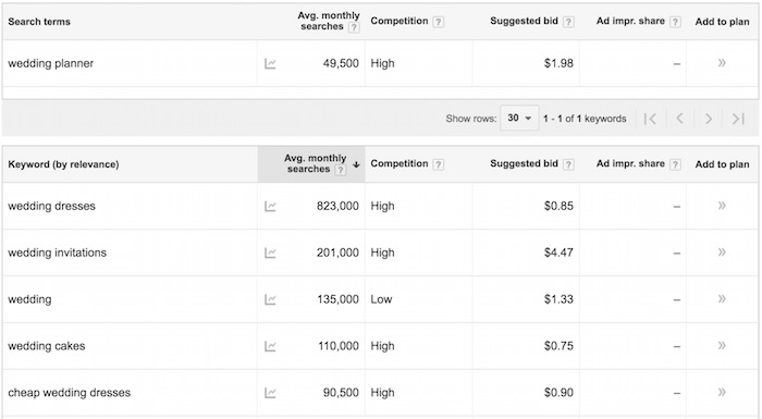 Keyword Planner results screenshot
