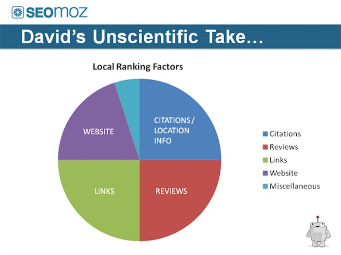 seo moz ranking factors