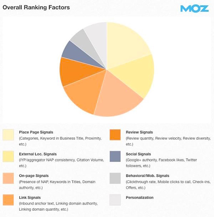 local seo overall ranking factors