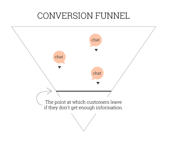 Online sales conversion funnel with chats