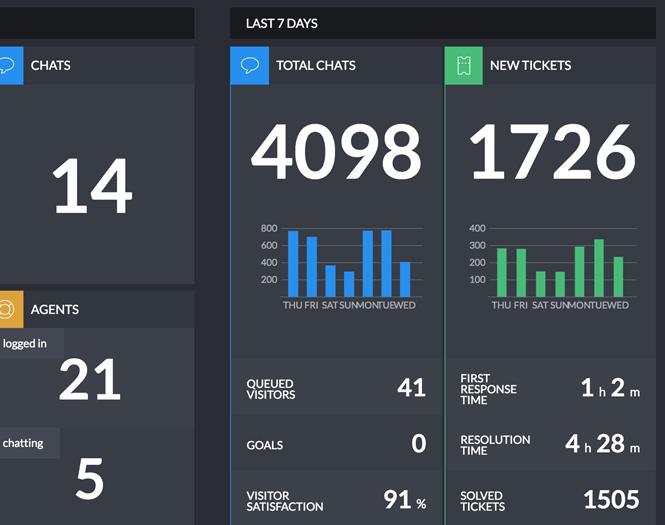 LiveChat Dashboard last 7 days information