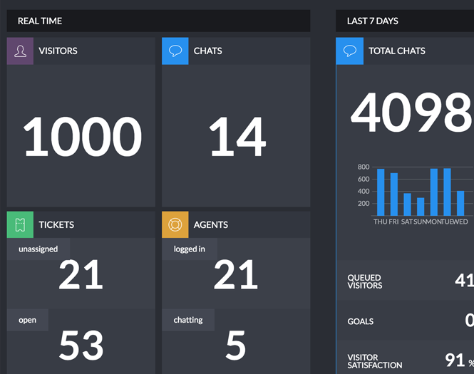 LiveChat Dashboard real-time information