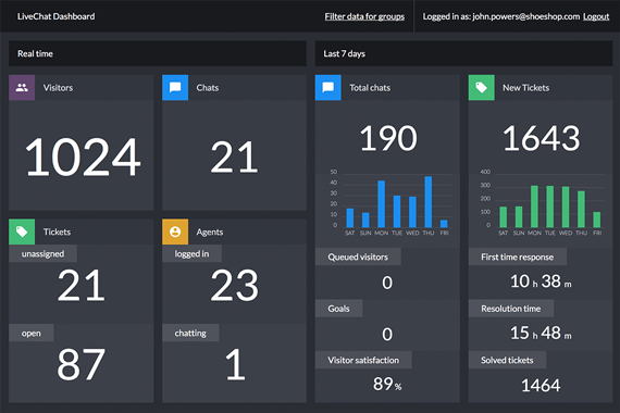 LiveChat Dashboard - now way faster!