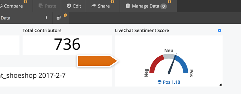 Sentiment Score in Stratifyd Dashboard