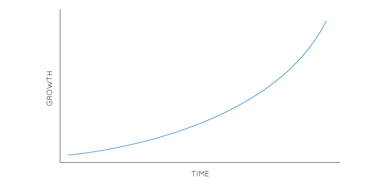 AARRR growth hacking metrics