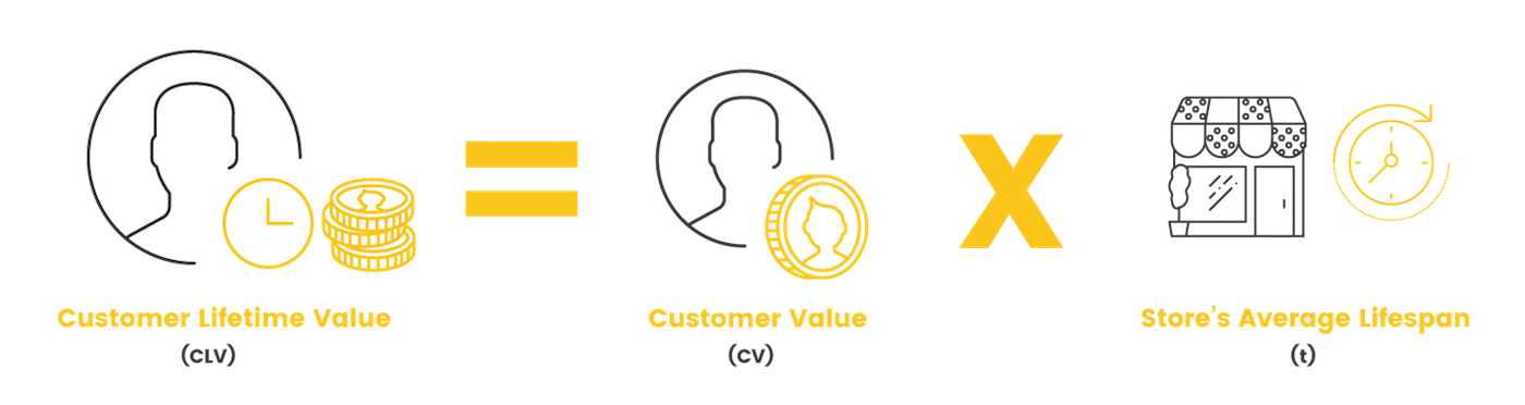 Calculating lifetime value of customer