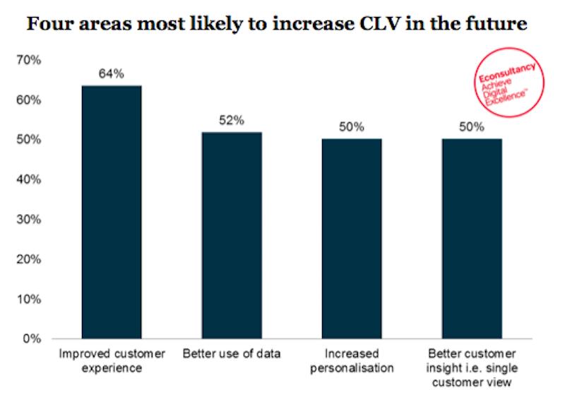 Increase CLV in future