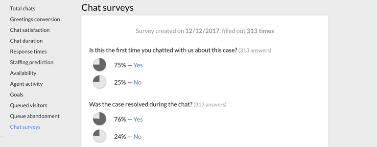 Post-chat survey report