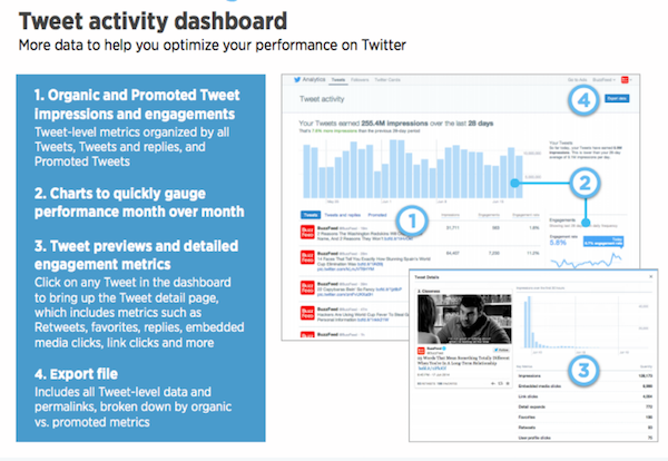 Tweet activity dashboard