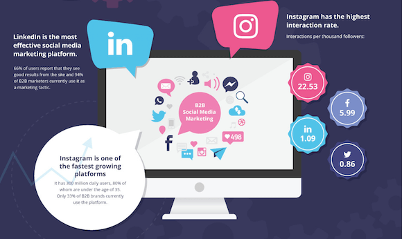 linkedin social media b2b marketing