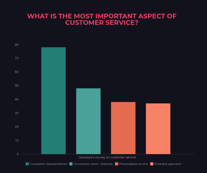 Genesys survey customer service chart