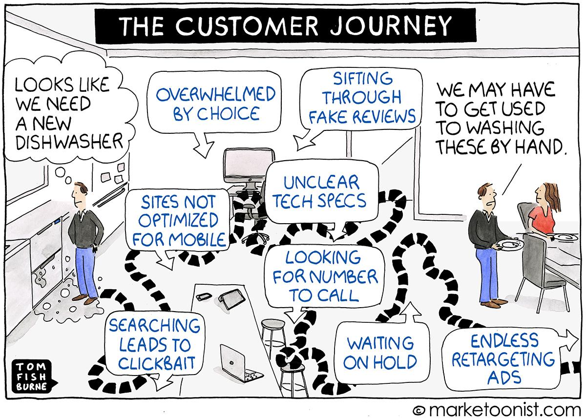 customer journey drawing